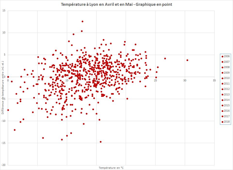 Graphique_Temperature_Printemps_Point02