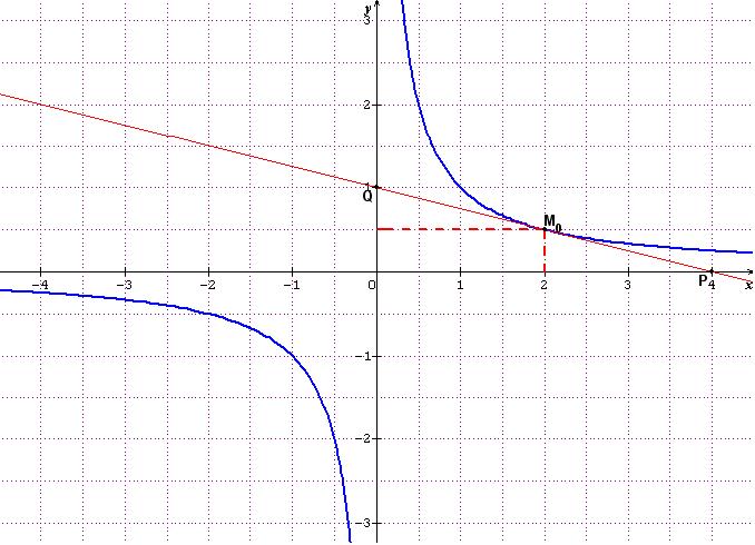 Calculer la tangente d'une hyperbole